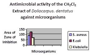 Fig 2. pg