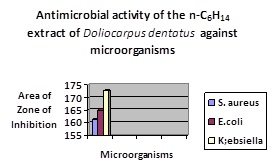 Fig 3. pg