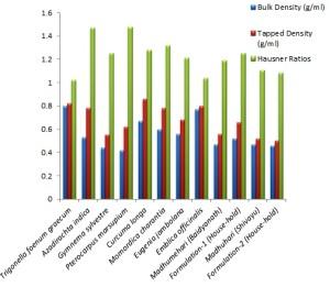 Gymnema sylvestre diabetes study