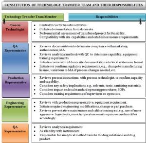 Objective of preformulation study